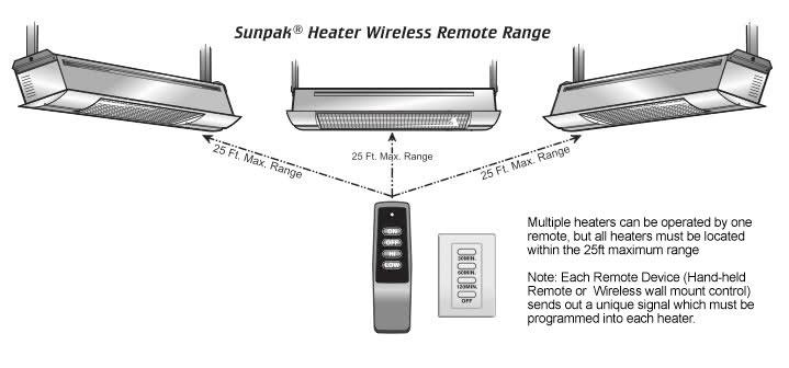Gas Wall Mounted Heaters Patio Propane Heater